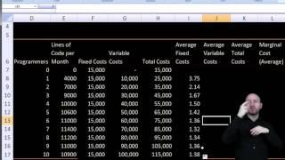 Ekonomia w PJM - Koszty stałe, zmienne, krańcowe