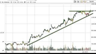Market Trend Signal- Priceline.com PCLN