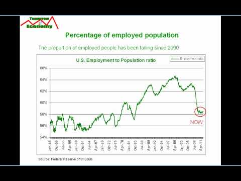 REAL Employment Trend in US