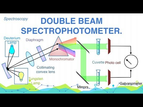 Explain Construction and Working of Double Beam Spectrophotometer  |  Spectroscopy | Analytical