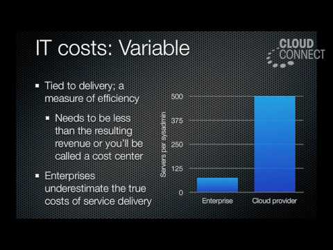Cloud Computing Costs and ROI