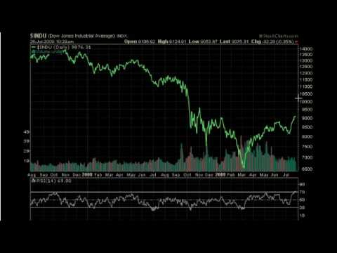 MarketTamer.com:  Bear Market Rally?