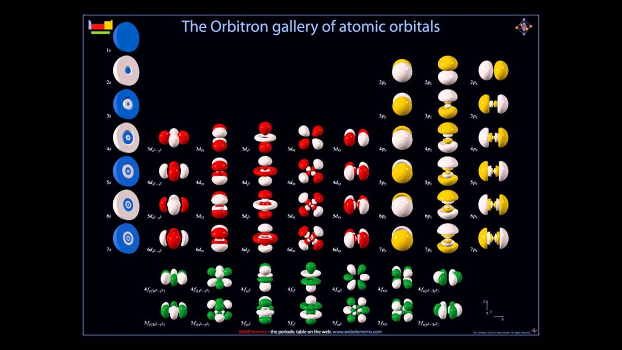 Orbitals youtube orbitals gamestrikefo Choice Image