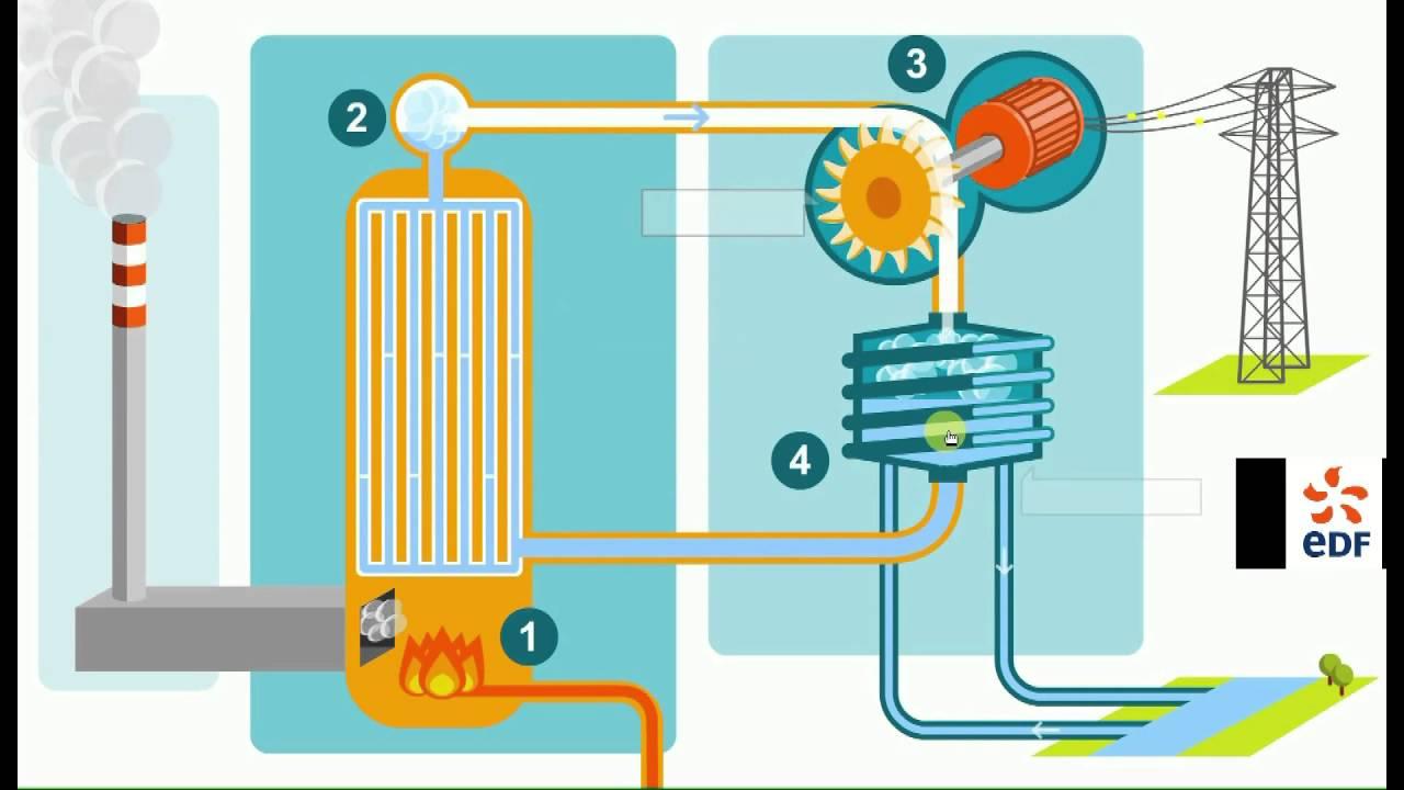 Fabuleux Production d'électricité à l'aide de centrales thermiques à flamme  TU06