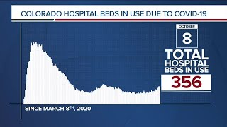 GRAPH: COVID-19 hospital beds in use as of October 8, 2020