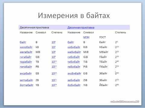 Мегабайт, Гигабайт, Килобайт, размеры файлов