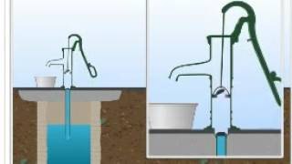 Working Principlw Of Hand Pump