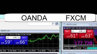 Spreads OANDA VS FXCM