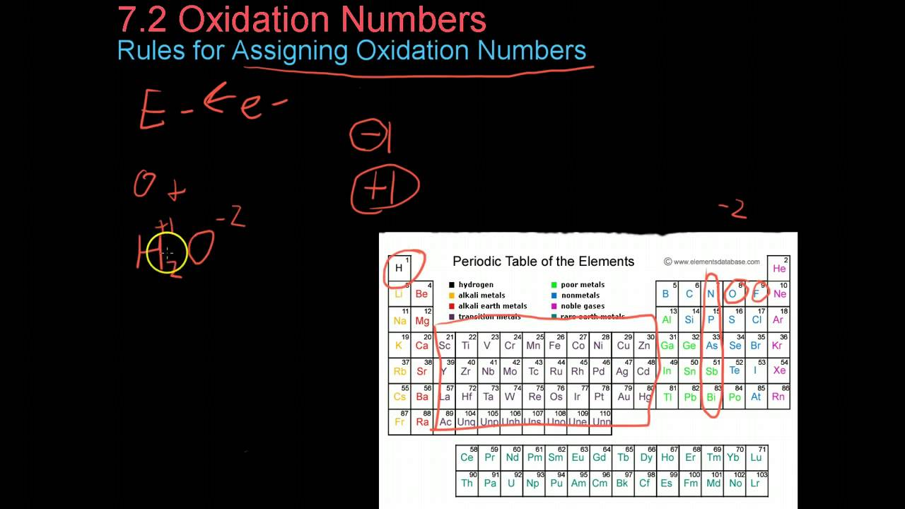 72 oxidation numbers youtube 72 oxidation numbers urtaz Image collections