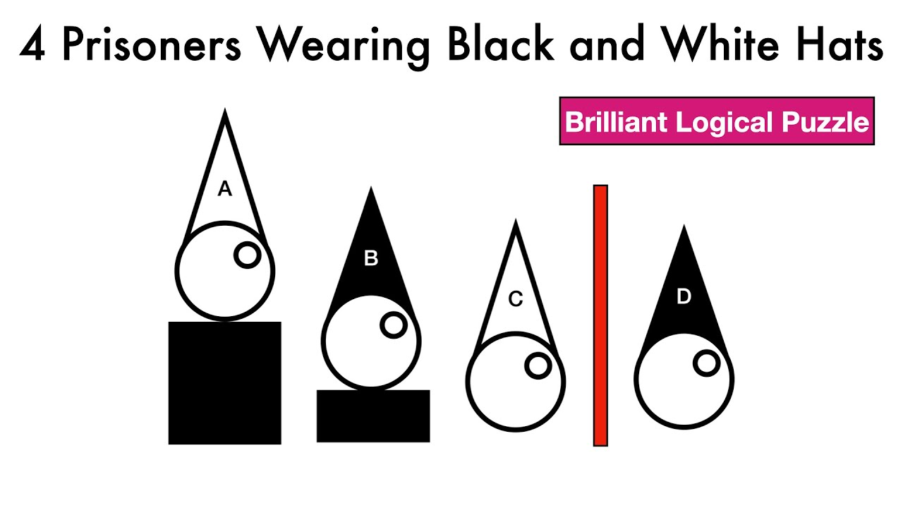 4 Prisoners Wearing Black And White Hats Logical Puzzle For Brilliant Minds Youtube