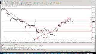 How to draw Fibonacci lines and ratios on forex chart