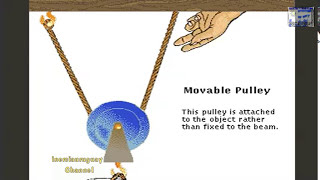 PULLEY AND COMBINED PULLEYS THAT ARE AND HOW THEY OPERATE LOAD AND EFFORT, ANIMATION WELL EXPLAINED