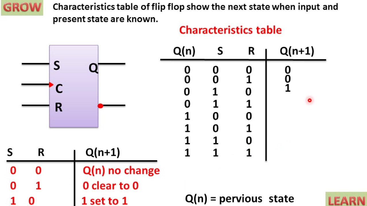 f3d69e704cba4c Excitation Table SR Flip Flop(हिन्दी ). LEARN AND GROW