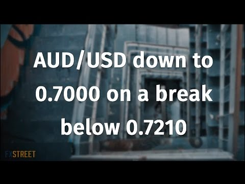 AUD/USD down to 0.7000 on a break below 0.7210