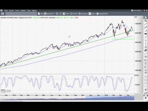 S&P 500: Ein Gravestone-Doji deutet Ungemach an - Chart Flash 23.04.2018