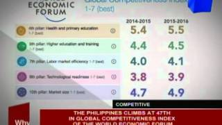 The Philippines climbs at 47th in global competitiveness index of the World Economic Forum