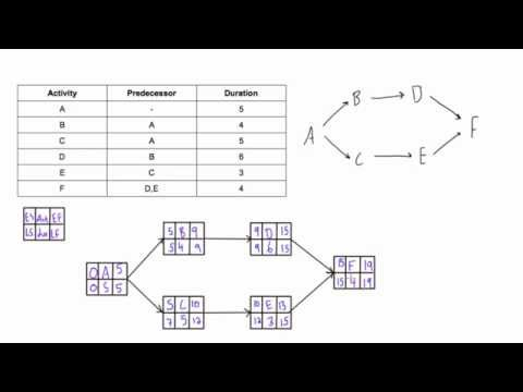 Determine Late Start (LS) And Late Finish (LF) Of Acitivies In PDM Network Diagram
