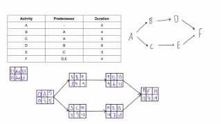determine late start ls and late finish lf of acitivies in pdm network diagram