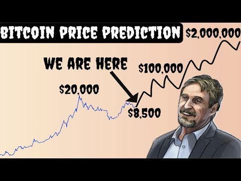 John Mcafee Predicts Bitcoin To $2,000,000 By 2020 | Here Is The Problem