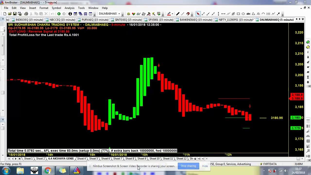 Krishna Trading System Afl / Trend Blaster For Amibroker