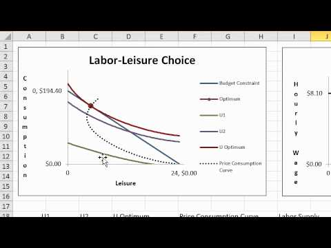 the neoclassical model of labour leisure choice The neoclassical model of the labour market  according to the basic neoclassical model,  providing the labour/leisure trade-off model labour marginal.