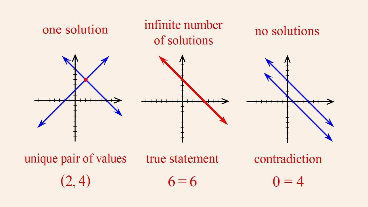 Algebra 40 - Solving Inconsistent or Dependent Systems