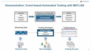 Automated Trading System Development with MATLAB   Video   MATLAB