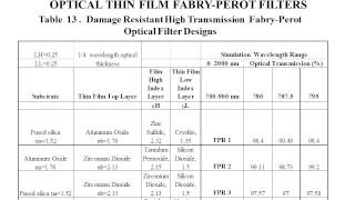 6 4Experiment Design and Simulation of Damage Resistant Fabry Perot Optical Filters
