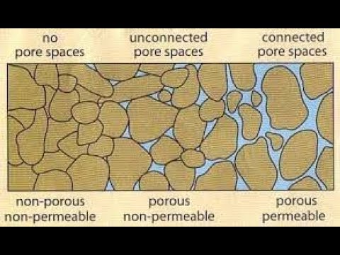 Introduction to Porosity and Permeability concepts, Petrophysics Lecture 1