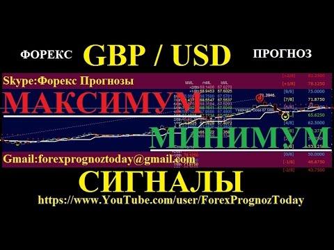 GBP USD Форекс Прогноз МАКСИМУМ или МИНИМУМ по фунт доллару Forex Forecas GBP USD