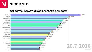 Top 20 Techno Artists on Beatport 2014 - 2020  Chart Race