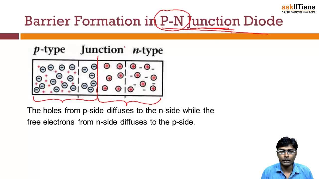 P N Junction Diode Physics Class 12 Iit Jee Main Advanced Understanding The Pn Aipmt Askiitians Youtube