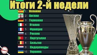 Таблица коэффициентов УЕФА Итоги 2 й недели в еврокубках