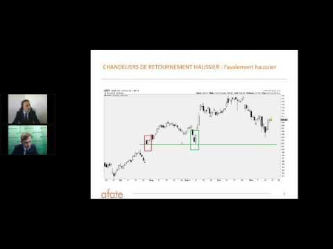 Les fondamentaux de l'Analyse Technique avec Laurent Albie - 23/02/2017