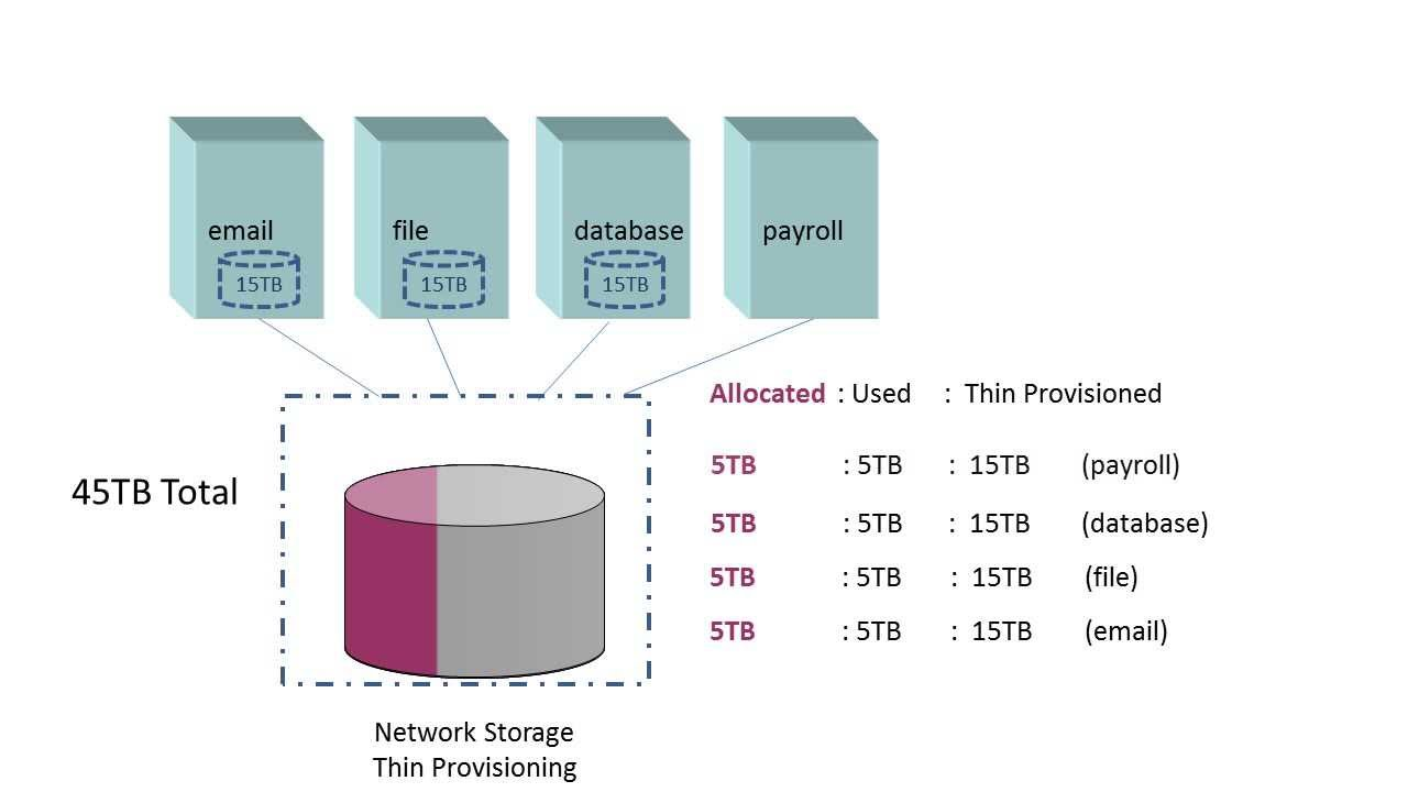 What is Thin Provisioning and Why Use it?