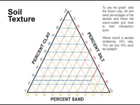 Soil texture triangle youtube for Soil triangle