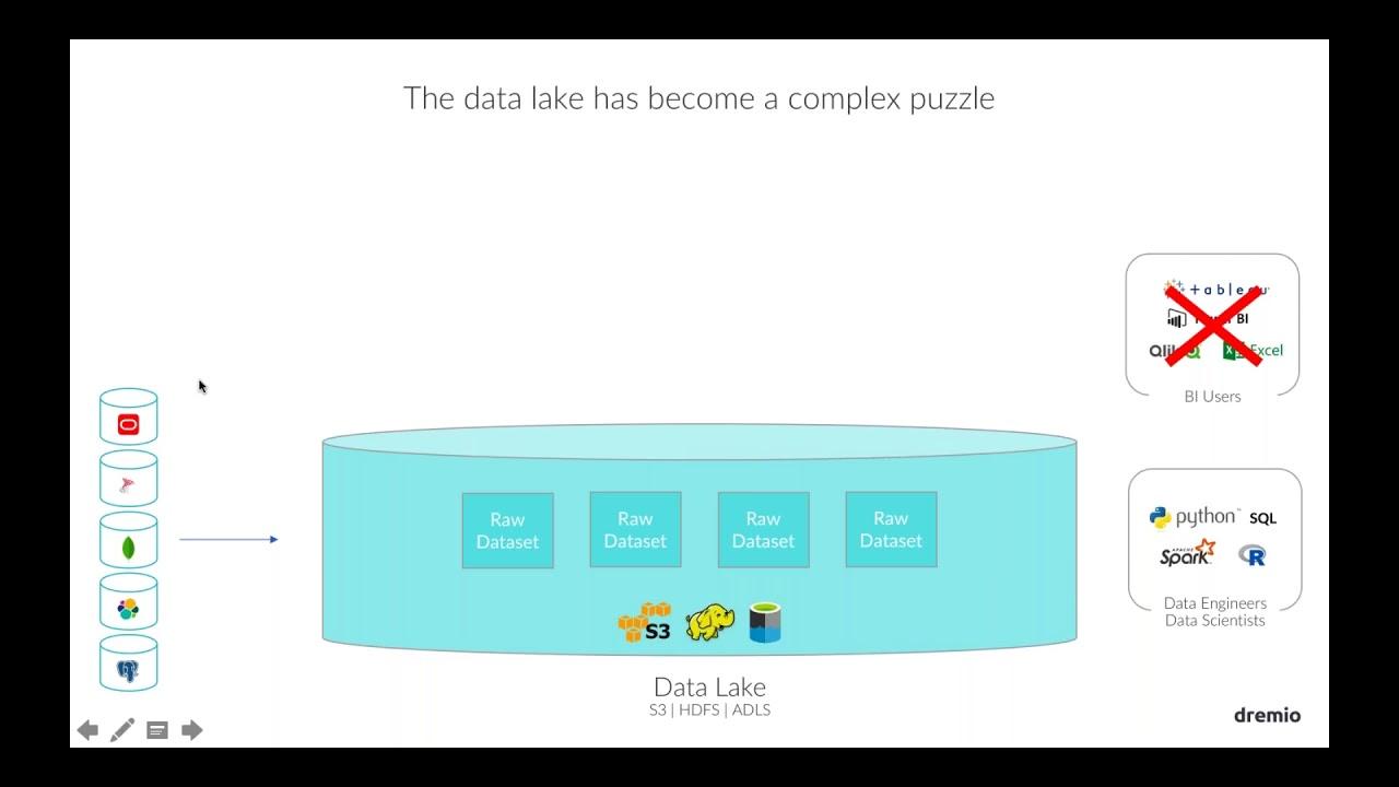 Making BI Work with a Data Lake