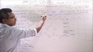 Chemistry Unit 2 - Class 1, part 2/2- Mr M. R. Fahumudeen