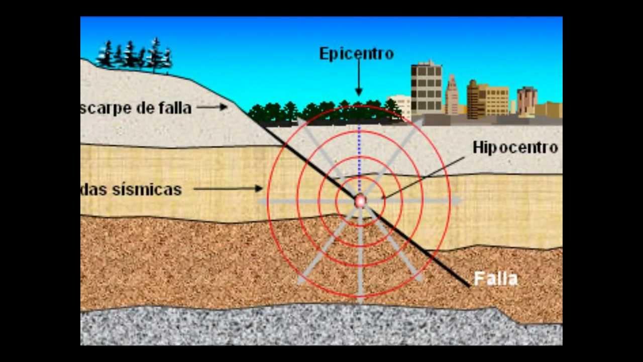 Resultado de imagen de terremoto esquema