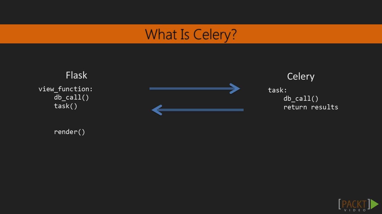 Mastering Flask : Installing and Understanding Celery   packtpub com