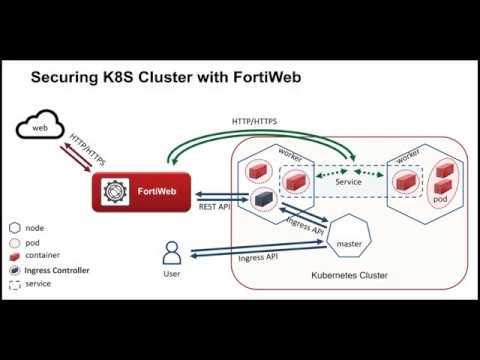 Kubernetes Ingress Controller for FortiWeb