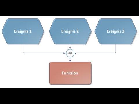 Prozessmodellierung durch EPK