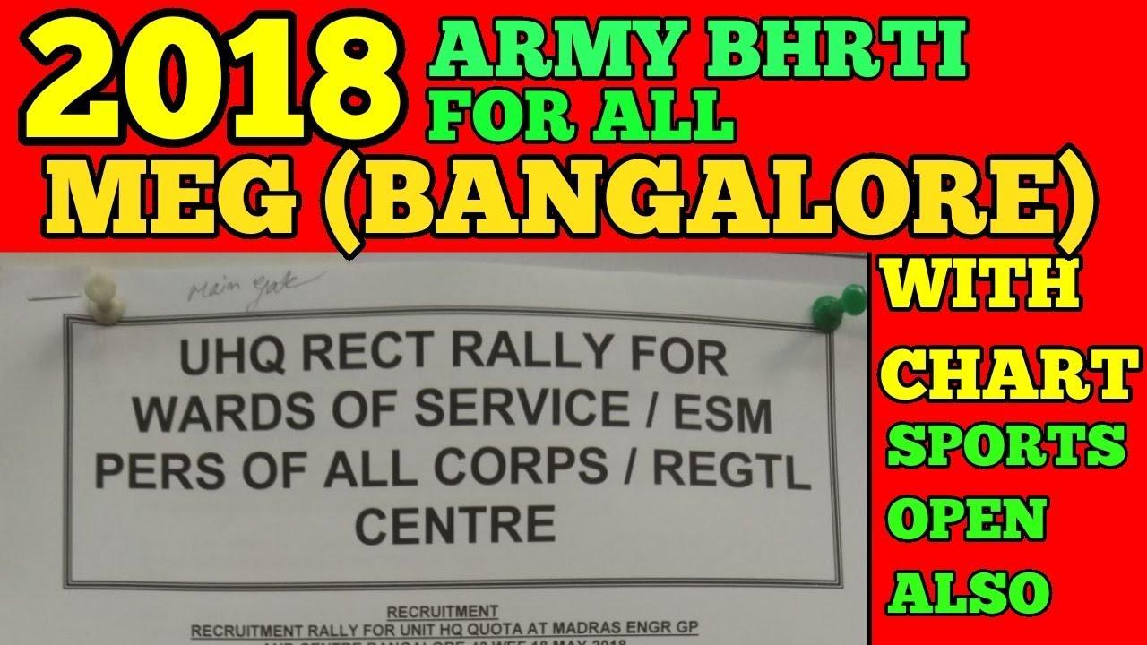 MEG भर्ती Relatation/Open Sports पूरे भारत के लिए भर्ती।2018  INDIAN ARMY  RECRUITMENT2018 MEG CENTER