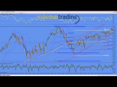 Trading en español Análisis Pre-Sesión Futuro MINI NASDAQ (NQ) 17-4-2013