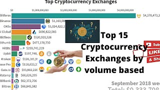 Top 15 Cryptocurrency Exchanges | Volume based | Annually..