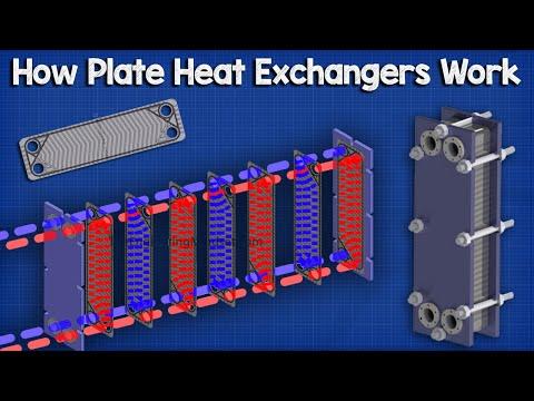 plate-heat-exchanger,-how-it-works---working-principle-hvac-industrial-engineering-phx-heat-transfer