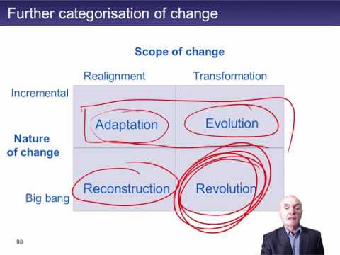 CIMA E2 Change and change management