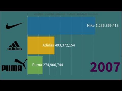 Caso Odia recomendar  Adidas Vs Nike vs Puma   Top Sports Brand Ranked By Brand Value (2000-2019)    Nike   Adidas   Puma - YouTube