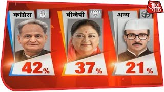 Congress Set To Sweep Rajasthan With 119-141 Seats | AajTak Exit Polls Live