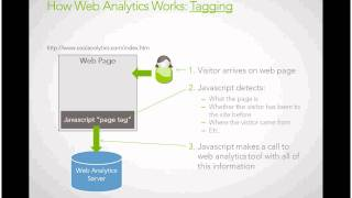 Web Analytics Tagging and Tracking Explained